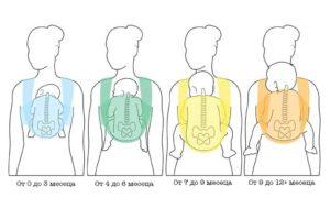 Носене на бебе в слинг - пози по възрасти